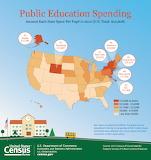 Educational Spending