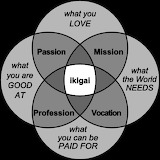Ikigai.Reasons for being.