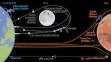 """Space ESA """"Human and Robotic Exploration destinations"""" """"© ESA"""" 2"""