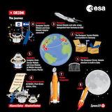 "Space ESA ""Orion The Journey"" ""© ESA-K. Oldenburg"""