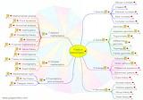 Mathematics Fields Mind Map